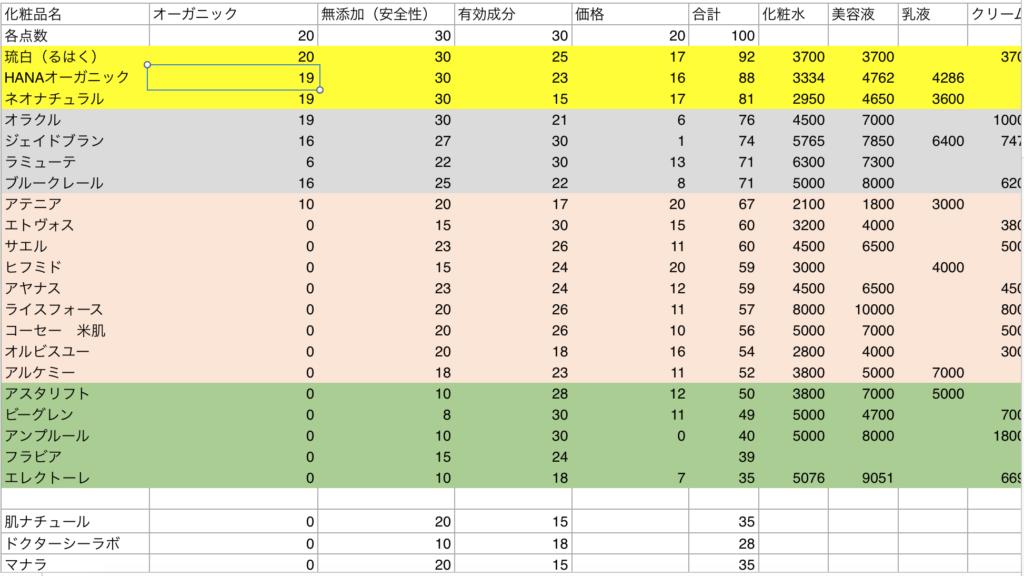 基礎化粧品を徹底比較した表